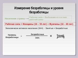 Измерение безработицы и уровня безработицы Население страны Рабочая сила + Вы