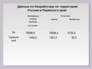 Данные по безработице по территории России и Пермского края