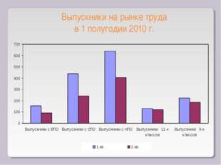 Выпускники на рынке труда в 1 полугодии 2010 г.