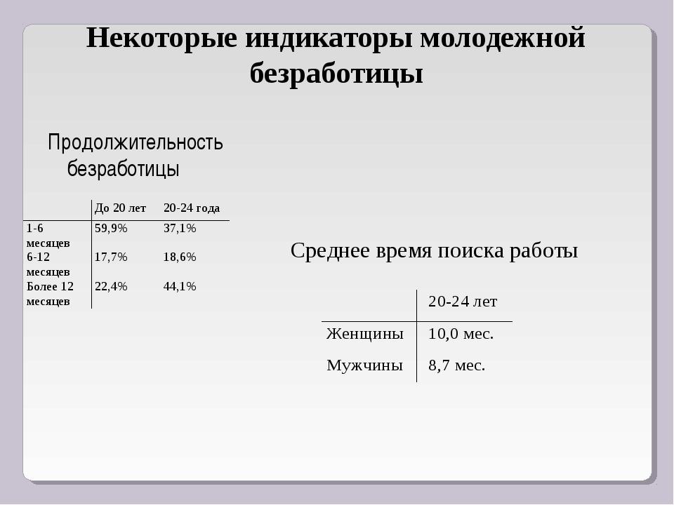 Некоторые индикаторы молодежной безработицы Продолжительность безработицы Сре...