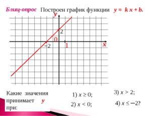 Блиц-опрос Построен график функции у = k x + b. Какие значения принимает у пр