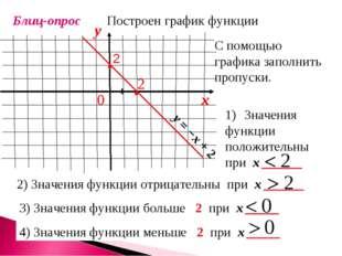 Блиц-опрос Построен график функции С помощью графика заполнить пропуски. 2) З