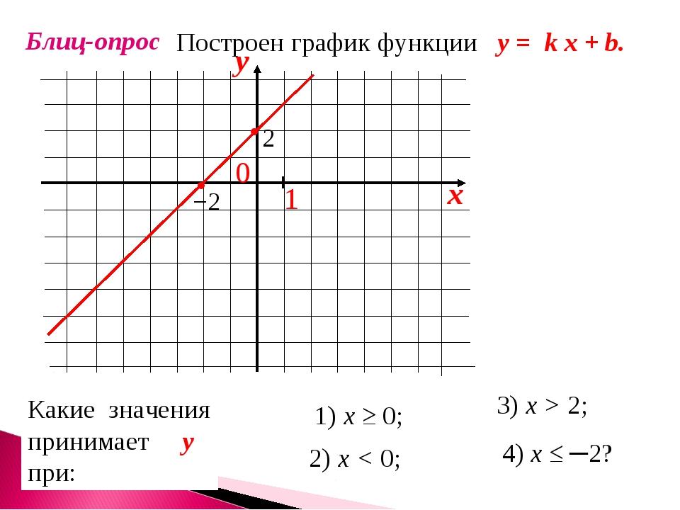 Блиц-опрос Построен график функции у = k x + b. Какие значения принимает у пр...