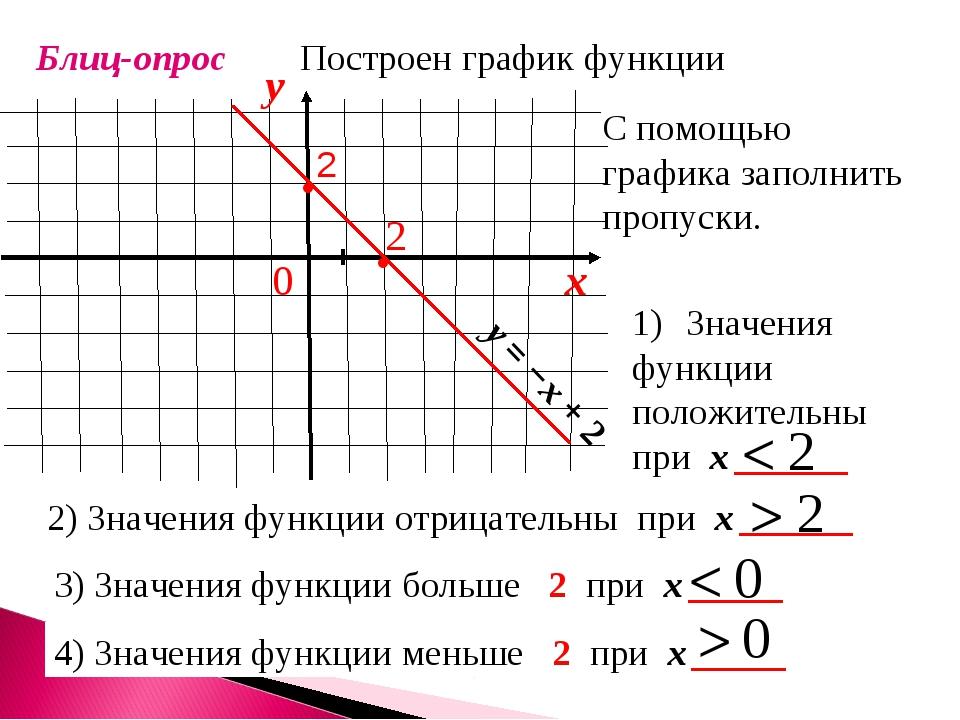 Блиц-опрос Построен график функции С помощью графика заполнить пропуски. 2) З...