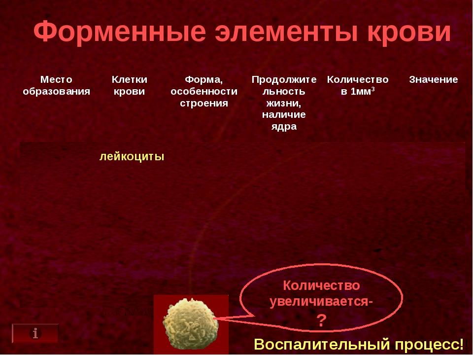 Форменные элементы крови лейкоциты Количество увеличивается-? Воспалительный...