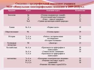 ПредметКлассНазвание курсаКоличество Биология8в 7а 9б 9а,б«Основы медици