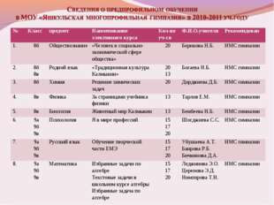 №КласспредметНаименование элективного курсаКол-во уч-сяФ.И.О.учителяРек