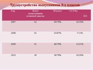 Год Всего выпускников основной школы10 классССУЗы ПЛ 20076249/79%10/16