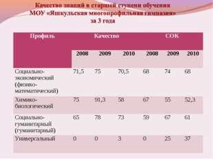 ПрофильКачествоСОК 200820092010200820092010 Социально-экономический