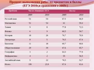 ПредметЧисло сдававших ЕГЭБаллы  2009201020092010 Русский язык 5154