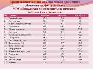 №Предмет 2007-20082008-20092009-2010 1Русский язык47,55459 2Литерату