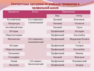 Предметы Класс Программы Вид Автор  Русский язык11а социально-гуманитар