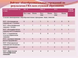 Полное наименование по уставуИА -4ГИА-9ЕГЭОбщий рейтинг Русс. языкМатем