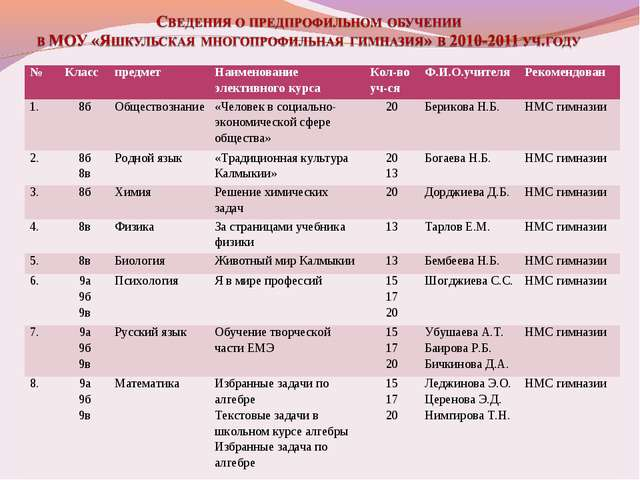 №КласспредметНаименование элективного курсаКол-во уч-сяФ.И.О.учителяРек...