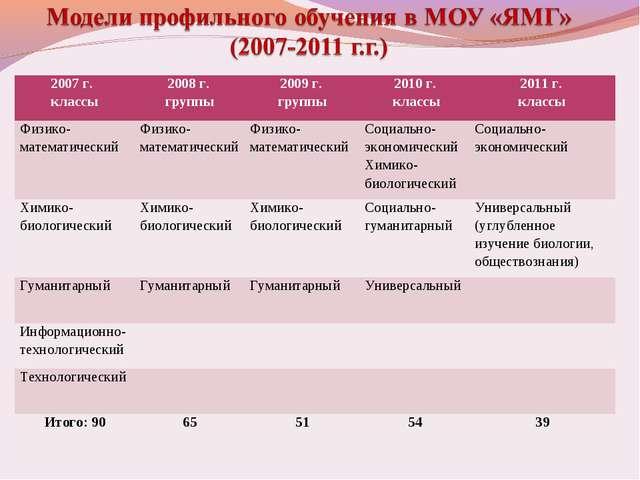 2007 г. классы2008 г. группы2009 г. группы2010 г. классы2011 г. классы Фи...