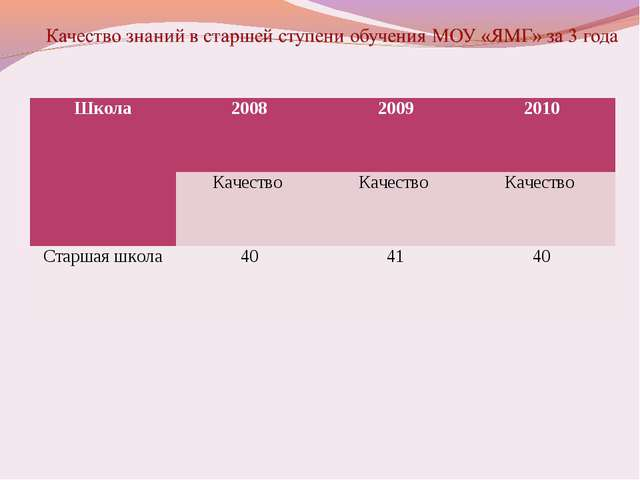 Школа200820092010 Качество Качество Качество  Старшая школа404140
