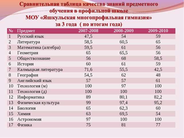№Предмет 2007-20082008-20092009-2010 1Русский язык47,55459 2Литерату...