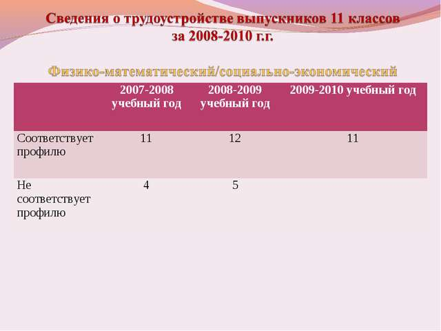 2007-2008 учебный год2008-2009 учебный год2009-2010 учебный год Соответст...