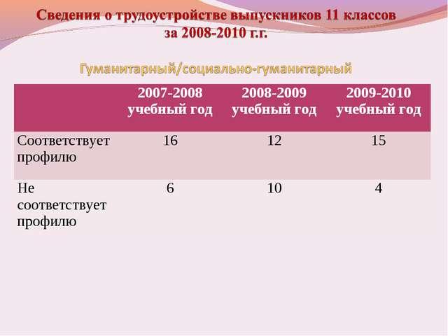 2007-2008 учебный год2008-2009 учебный год2009-2010 учебный год Соответств...