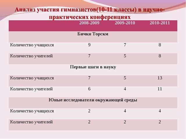 2008-20092009-20102010-2011 Бичкн Торскм Количество учащихся978 Количе...