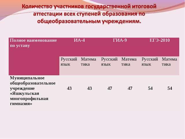 Полное наименование по уставуИА-4ГИА-9ЕГЭ-2010 Русский языкМатема тикаР...