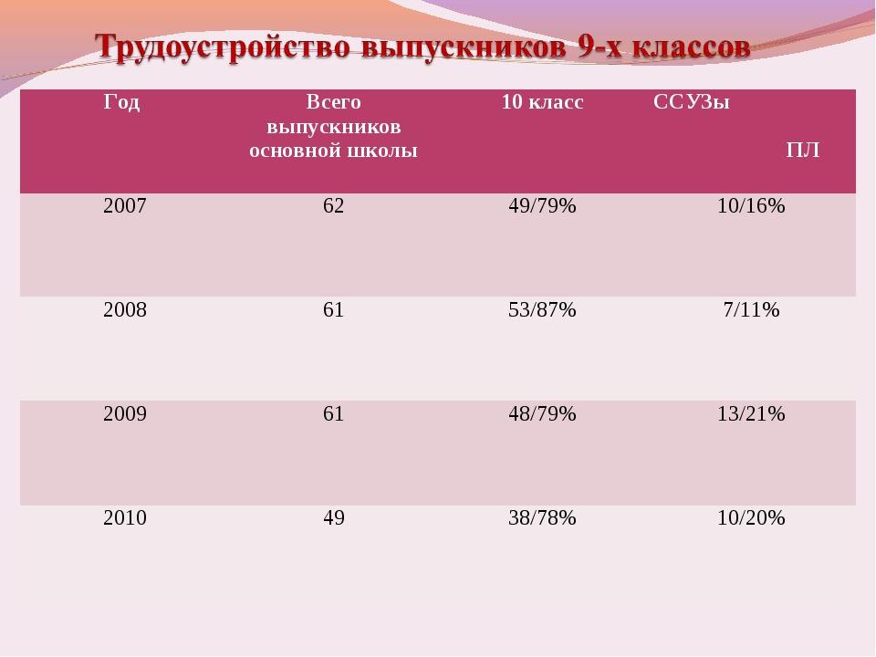 Год Всего выпускников основной школы10 классССУЗы ПЛ 20076249/79%10/16...
