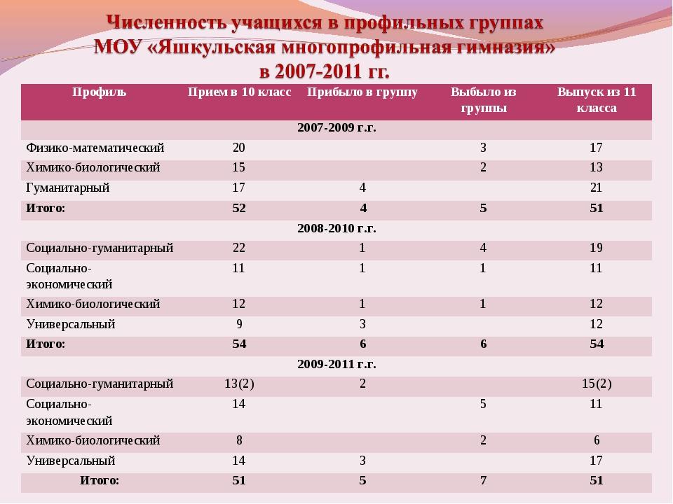 ПрофильПрием в 10 классПрибыло в группуВыбыло из группыВыпуск из 11 класс...