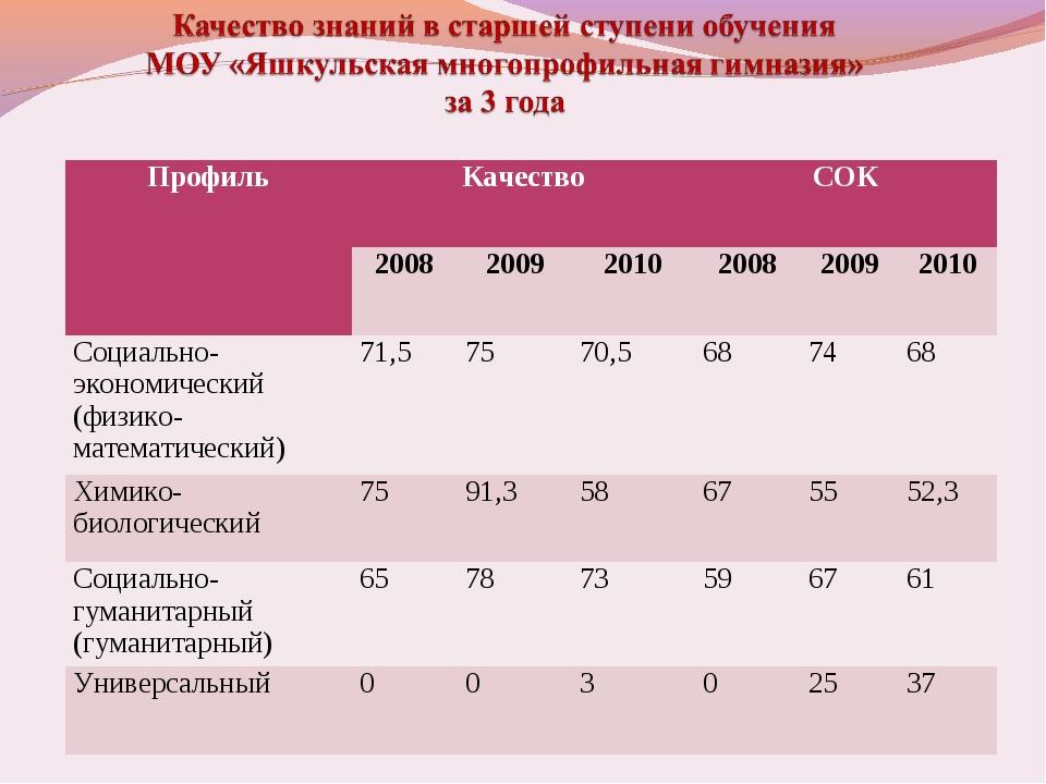 ПрофильКачествоСОК 200820092010200820092010 Социально-экономический...
