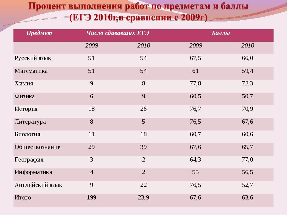 ПредметЧисло сдававших ЕГЭБаллы  2009201020092010 Русский язык 5154...