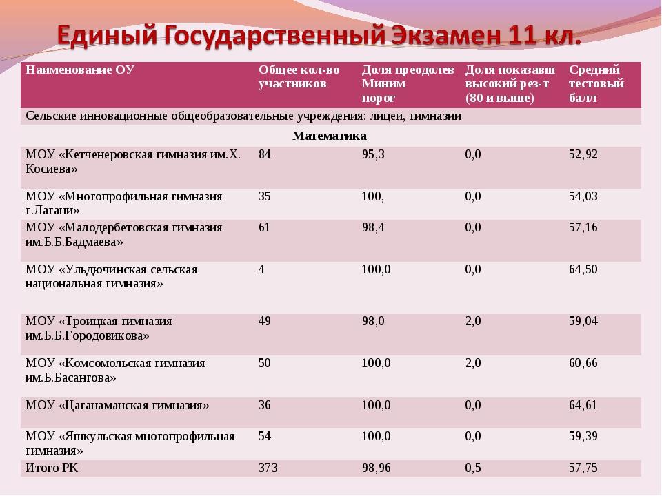 Наименование ОУОбщее кол-во участниковДоля преодолев Миним порогДоля показ...