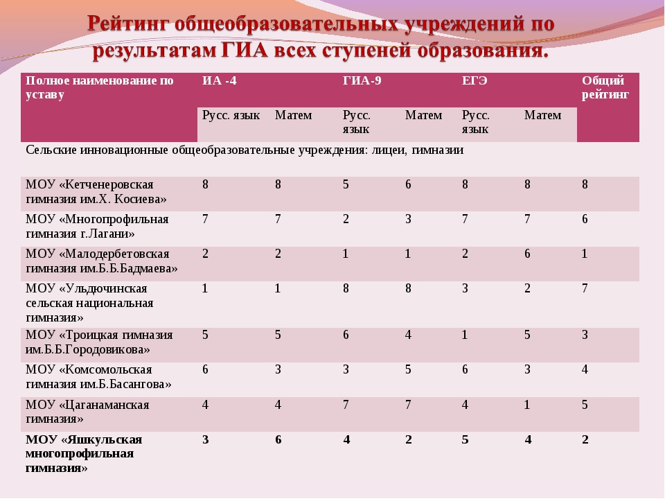 Полное наименование по уставуИА -4ГИА-9ЕГЭОбщий рейтинг Русс. языкМатем...