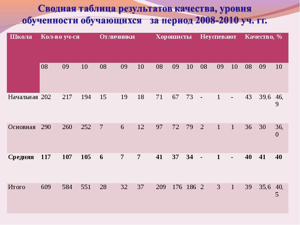 Школа Кол-во уч-ся Отличники ХорошистыНеуспеваютКачество, % 0809100...