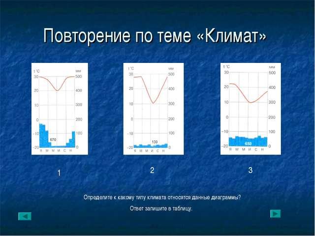 Повторение по теме «Климат» 1 2 3 Определите к какому типу климата относятся...