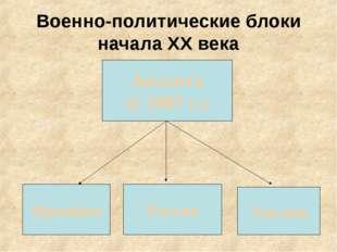 Военно-политические блоки начала ХХ века Антанта (с 1907 г.) Франция Россия А