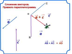 В С Сложение векторов. Правило параллелограмма. D