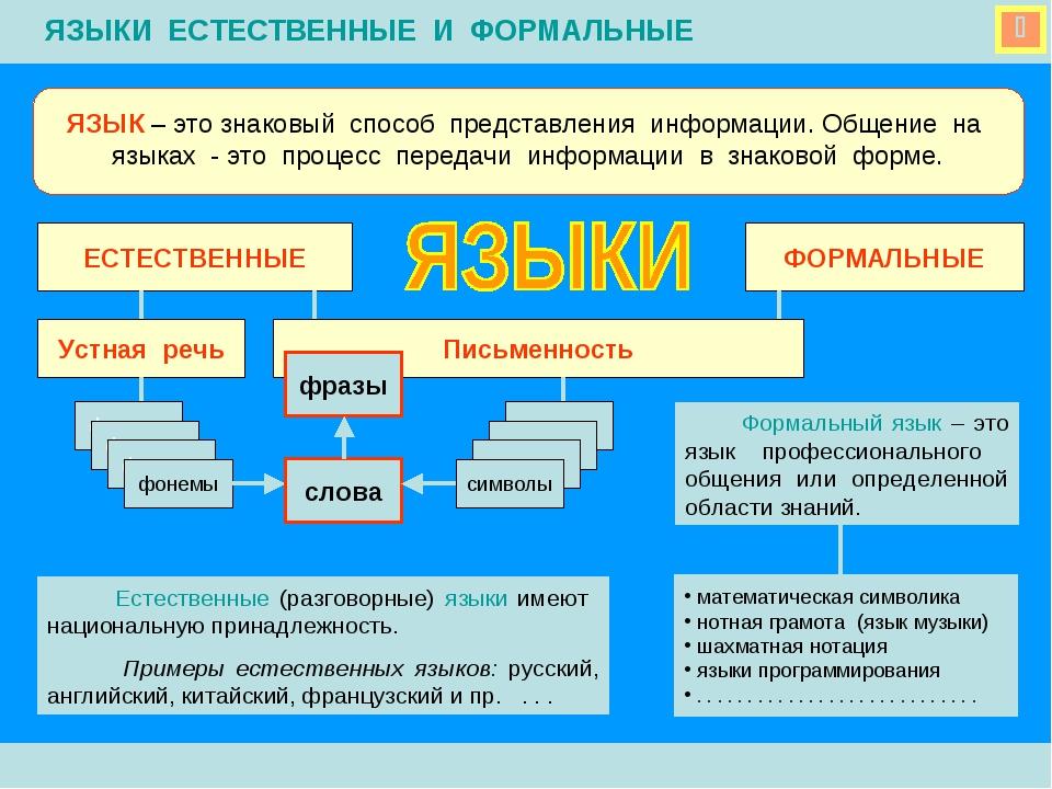 ЯЗЫК – это знаковый способ представления информации. Общение на языках - это...