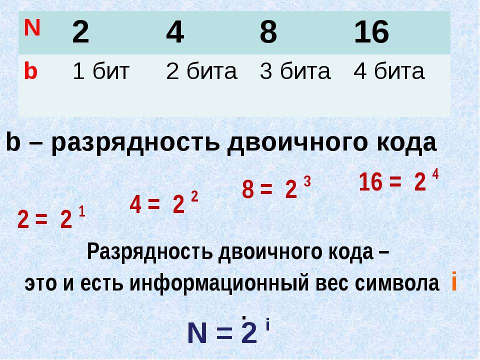 b – разрядность двоичного кода 2 = 2 1 4 = 2 2 8 = 2 3 16 = 2 4 N = 2 i Разря...