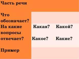 Часть речи Что обозначает? На какие вопросы отвечает?Какая? Какой? Како