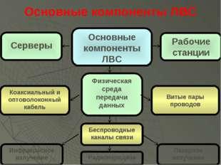 Основные компоненты ЛВС