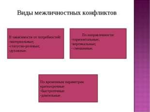 Виды межличностных конфликтов В зависимости от потребностей: -материальные; -