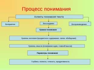 Процесс понимания Аспекты понимания текста Восприятие Воссоздание Воспроизвед