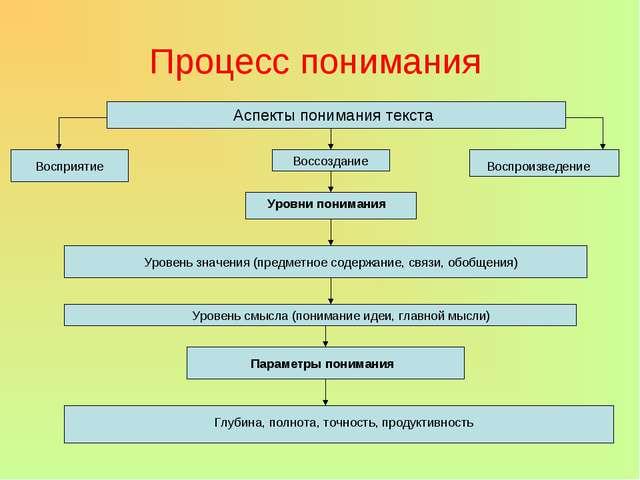 Процесс понимания Аспекты понимания текста Восприятие Воссоздание Воспроизвед...
