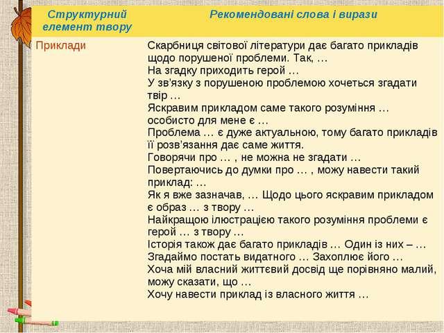 Структурний елемент творуРекомендовані слова і вирази Приклади Скарбниця св...