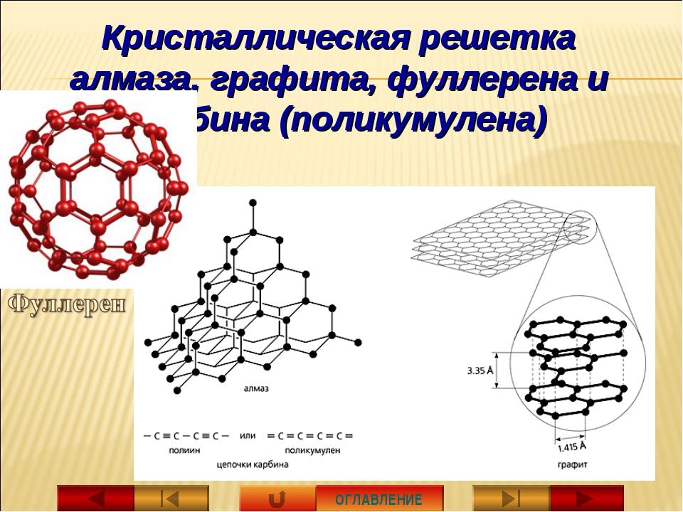 ОГЛАВЛЕНИЕ Кристаллическая решетка алмаза, графита, фуллерена и карбина (поли...