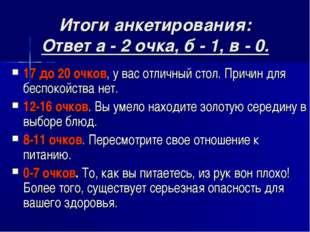 Итоги анкетирования: Ответ а - 2 очка, б - 1, в - 0. 17 до 20 очков, у вас от