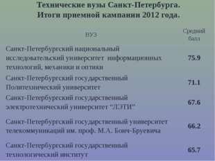 Технические вузы Санкт-Петербурга. Итоги приемной кампании 2012 года. ВУЗСре