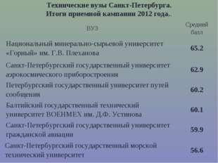 Технические вузы Санкт-Петербурга. Итоги приемной кампании 2012 года.. ВУЗСр