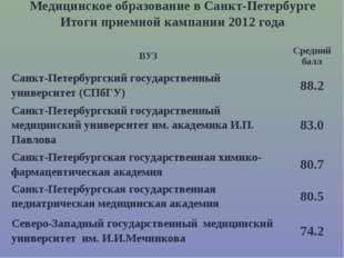 Медицинское образование в Санкт-Петербурге Итоги приемной кампании 2012 года