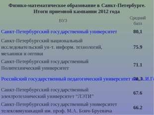 Физико-математическое образование в Санкт-Петербурге. Итоги приемной кампании