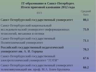 IT-образование в Санкт-Петербурге. Итоги приемной кампании 2012 года. ВУЗСре